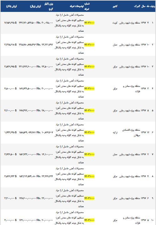 Sponge iron export from Iran